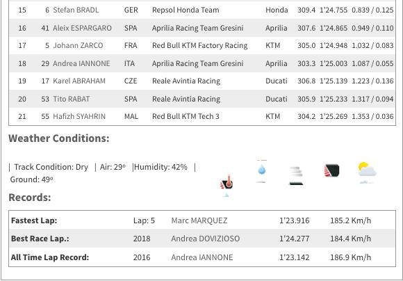 MOTO GP : GRAND PRIX d'AUTRICHE 2019 /Red Bull Ring/9 au 11 AOÛT  Capt6117