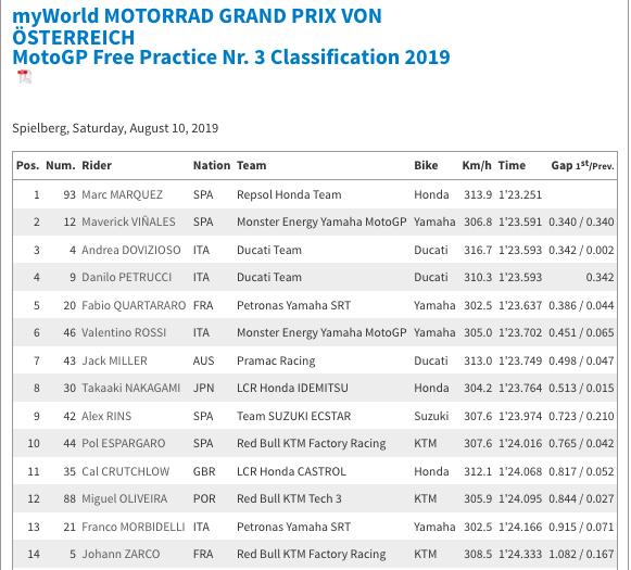 MOTO GP : GRAND PRIX d'AUTRICHE 2019 /Red Bull Ring/9 au 11 AOÛT  Capt6127