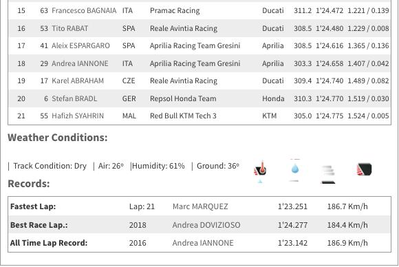 MOTO GP : GRAND PRIX d'AUTRICHE 2019 /Red Bull Ring/9 au 11 AOÛT  Capt6129