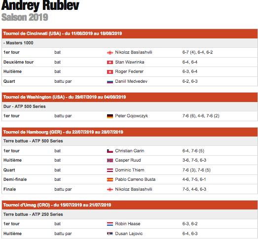 ANDREY RUBLEV (Russe) Capt6192