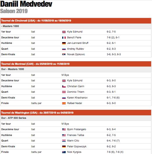 DANIIL MEDVEDEV (Russie) Capt6197