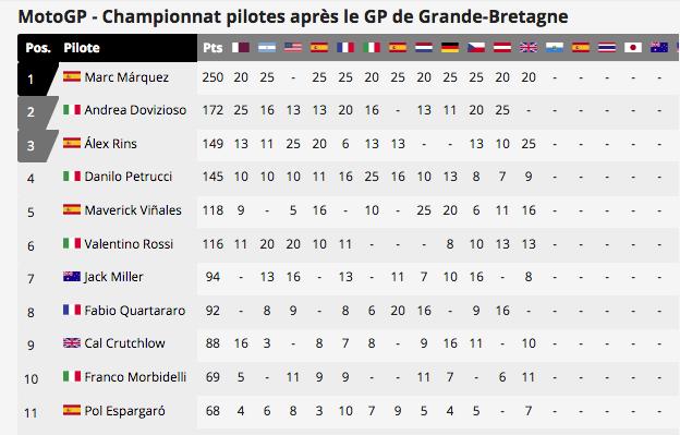 MOTO GP : GRAND PRIX de GRANDE BRETAGNE Capt6255