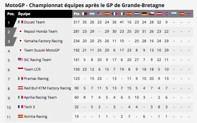 MOTO GP : GRAND PRIX de GRANDE BRETAGNE Capt6257