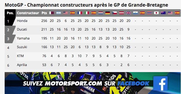 MOTO GP : GRAND PRIX de GRANDE BRETAGNE Capt6258