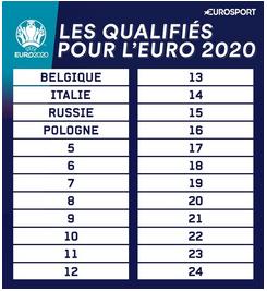 FOOTBALL MASCULIN CHAMPIONNAT D'EUROPE 2020 - Page 11 Capt6886