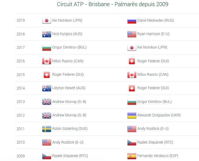 ATP BRISBANE 2020 Capt7074