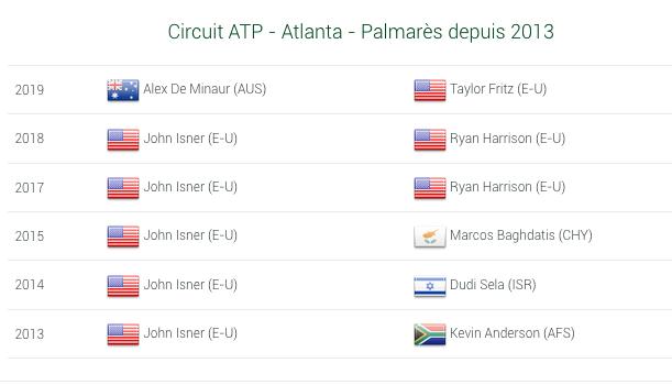 ATP ATLANTA 2020 Capt7080