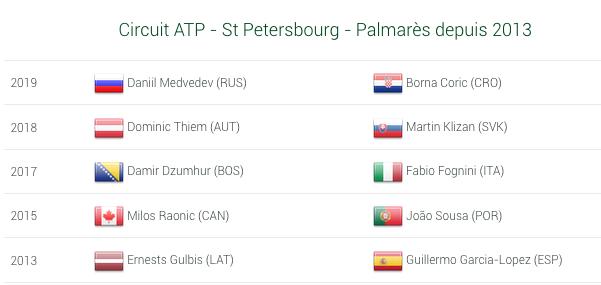 ATP ST PETERSBOURG 2020 Capt7087