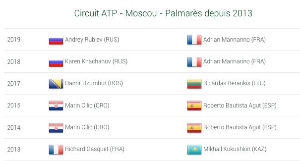 ATP MOSCOU 2020 Capt7088