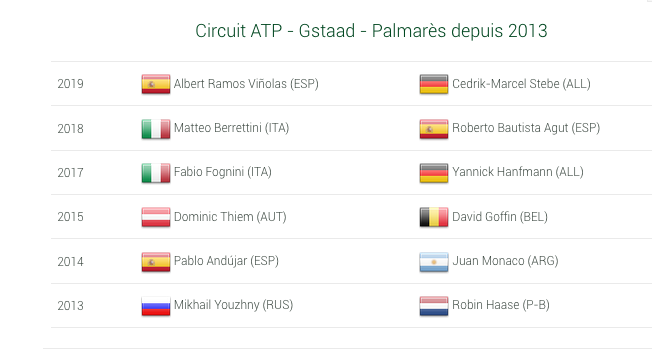 ATP GSTAAD 2021 Capt7108