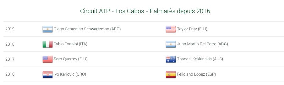 ATP LOS CABOS 2020 Capt8475