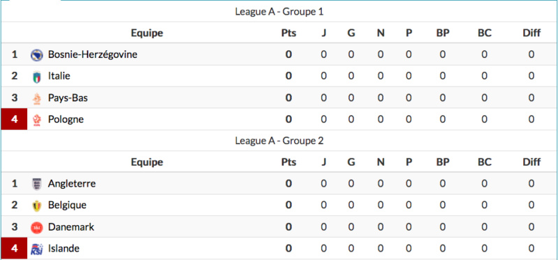 Ligue des nations de l'UEFA 2020-2021 Capt9112