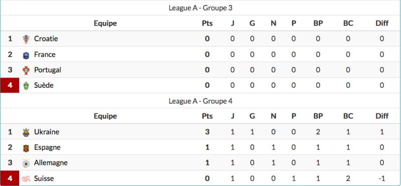 Ligue des nations de l'UEFA 2020-2021 Capt9113