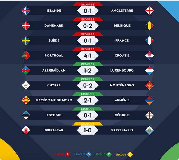 Ligue des nations de l'UEFA 2020-2021 - Page 2 Capt9136
