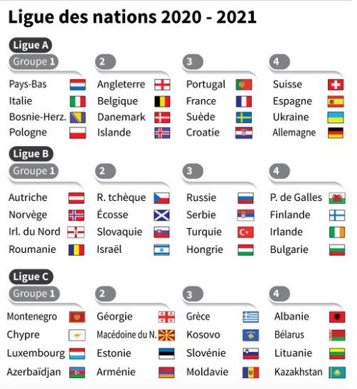 Ligue des nations de l'UEFA 2020-2021 Capt9172