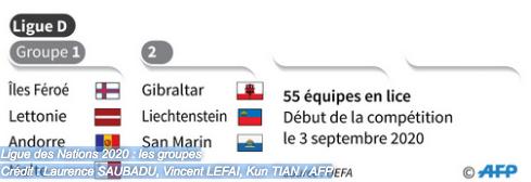 Ligue des nations de l'UEFA 2020-2021 Capt9173