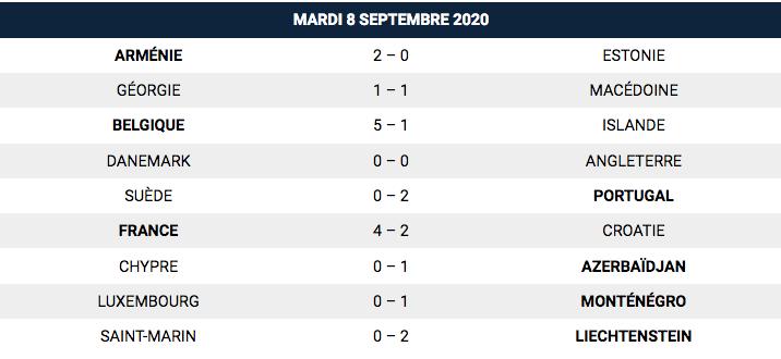 Ligue des nations de l'UEFA 2020-2021 - Page 4 Capt9206