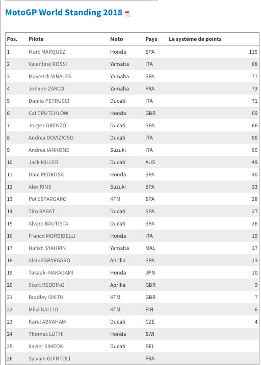 MOTO GP GRAND PRIX DES PAYS BAS 2018 Captu250