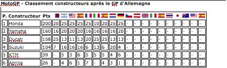 MOTO GP GRAND PRIX D'ALLEMAGNE 2018 Captu601