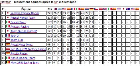 MOTO GP GRAND PRIX D'ALLEMAGNE 2018 Captu602