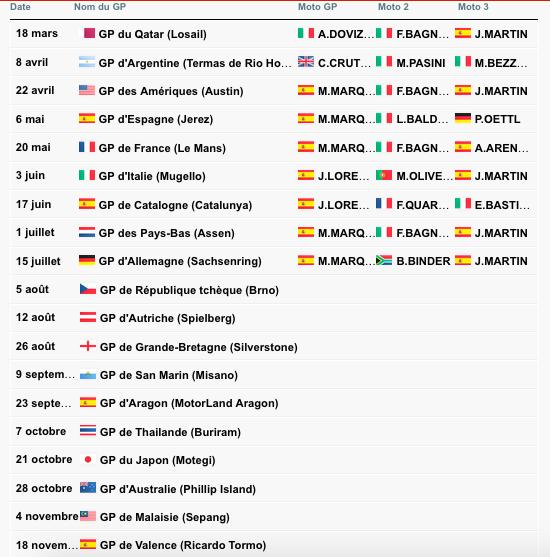 MOTO GP GRAND PRIX DE RÉPUBLIQUE TCHÈQUE 2018 Captu657