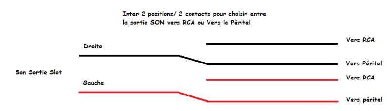 Consolisation d'un Slot MV2F (2ème partie et Fin) Son10