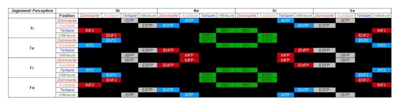 Tableau fonctions J-P / Types Crible10