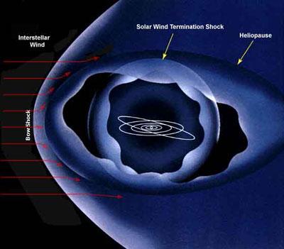 Des Scientifiques Russes observent que les atmosphères des planètes du système solaire sont en train de changer Helios10