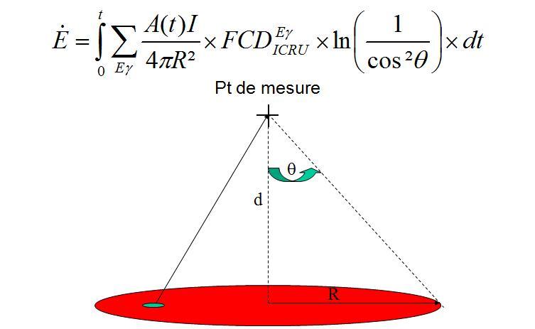 Calcul de limites Pratiques de Contamination Surfacique (LPCS) Shepee10