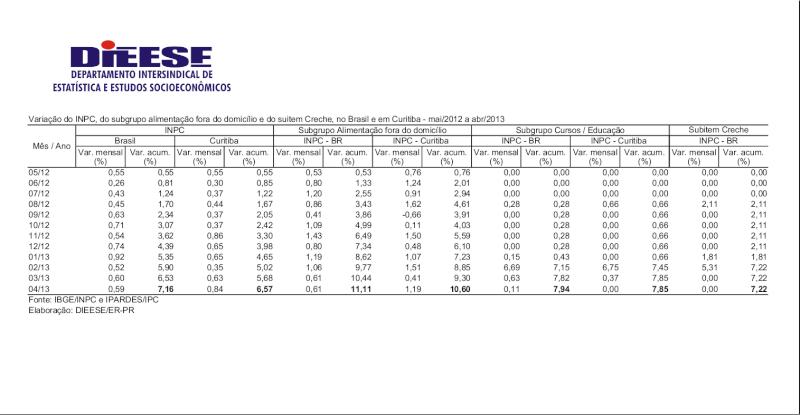 Variação INPC Alimentação Fora Domicílio e Creche - maio 2012 a abril 2013 Dieese10