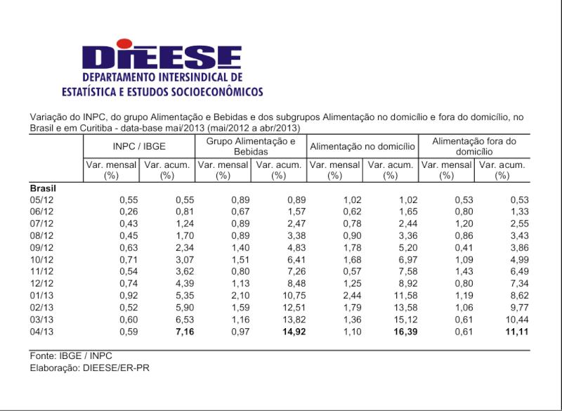 Variação INPC Alimentação Fora Domicílio e Creche - maio 2012 a abril 2013 Dieese11