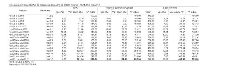 Evolução da inflação, do reajuste da CELEPAR e do salário mínimo Dieese16