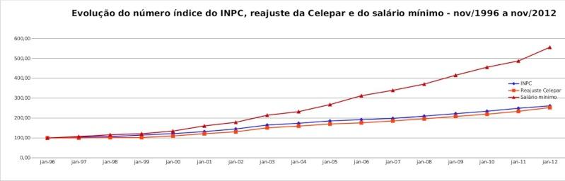 Evolução da inflação, do reajuste da CELEPAR e do salário mínimo Dieese17