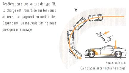 4. Perfectionner sa technique en virage - A. Virage à haute vitesse 3_fig_10