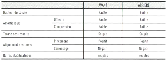 3. Réglages pour situations spécifiques - C. Conditions difficles 5_plui10
