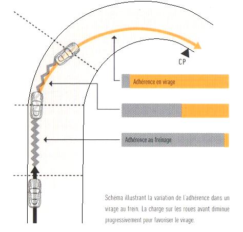 4. Perfectionner sa technique en virage - D. Technique avancée 9_fig_10