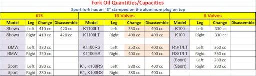 Fork oil capacity Fc9fc910