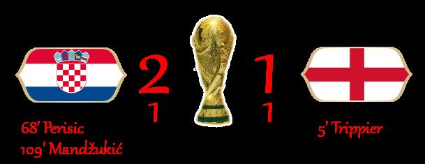 [RISULTATI] Lotteria World Cup - Semifinali | Croazia 2-1 Inghilterra 2-111