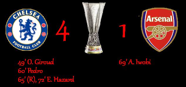 [RISULTATI] Lotteria | Finale - Europa League | Chelsea 4-1 Arsenal 4110