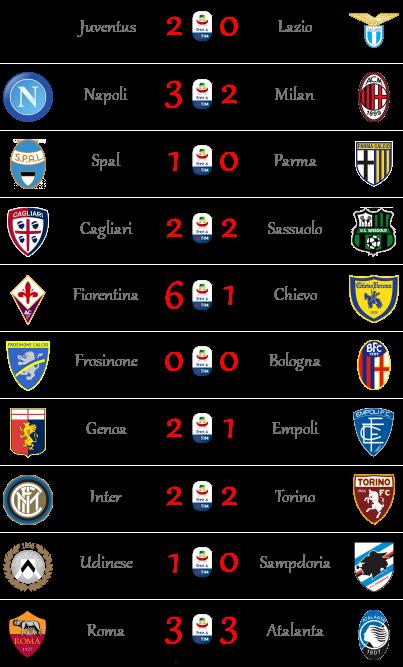 [RISULTATI] 2ª Giornata di Serie A + Altre Partite | Vincitori A112