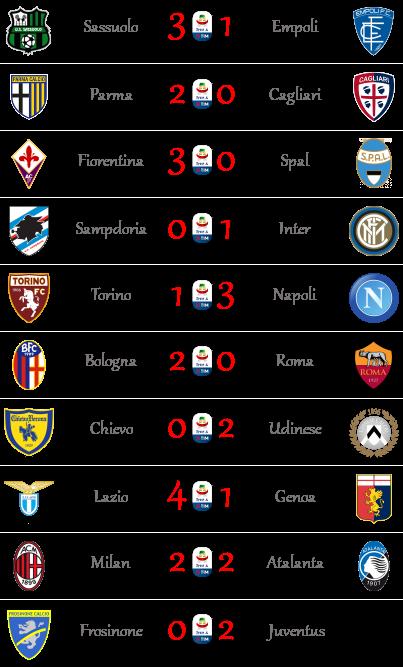 [RISULTATI] 5ª Giornata di Serie A + Altre Partite | Vincitori A511