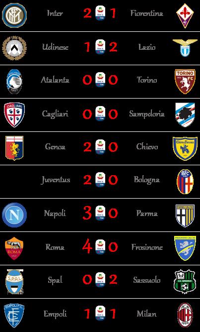[RISULTATI] 6ª Giornata di Serie A + Altre Partite | Vincitori A611