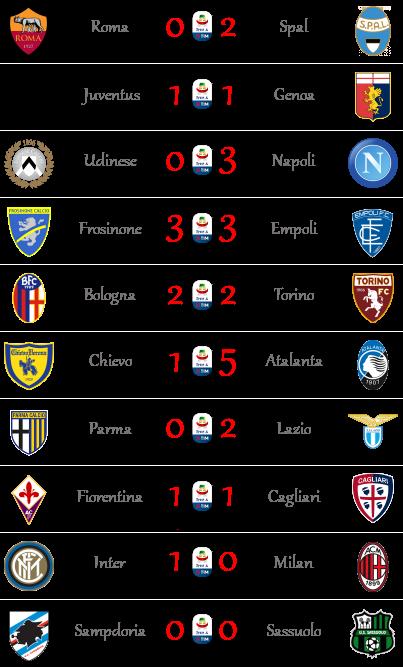 [RISULTATI] 9ª Giornata di Serie A + Altre Partite   Vincitori A911