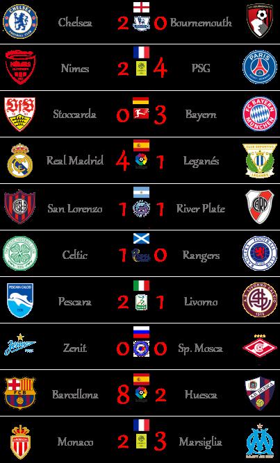 [RISULTATI] 3ª Giornata di Serie A + Altre Partite | Vincitori Altro11