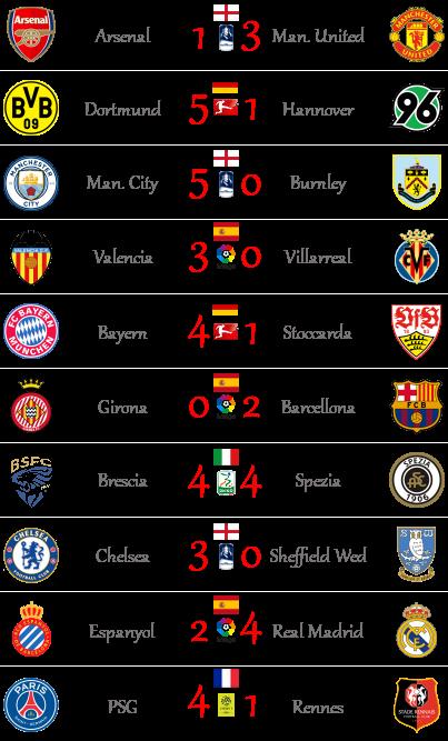 [RISULTATI] 21ª Giornata di Serie A + Altre Partite | Vincitori Altro221