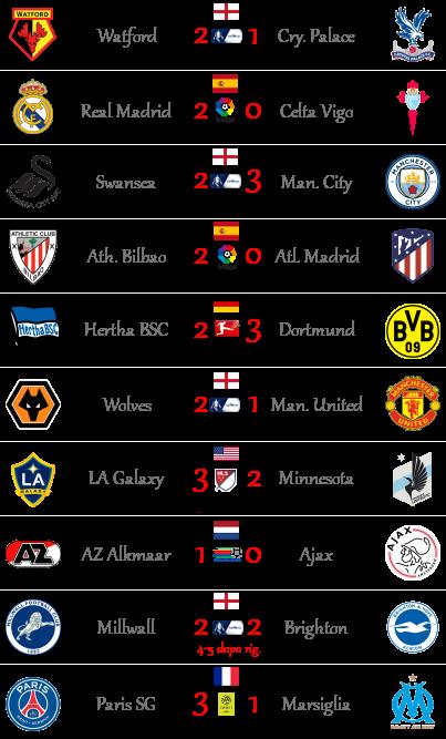 [RISULTATI] 28ª Giornata di Serie A + Altre Partite | Vincitori Altro240