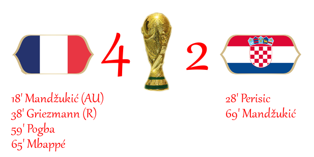 [RISULTATI] FIFA World Cup 2018 - Finale | Francia 4-2 Croazia Finale12