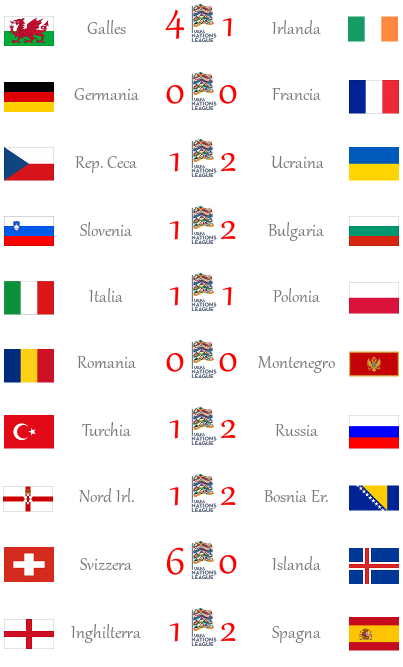 [RISULTATI] 1ª e 2ª Giornata | UEFA Nations League | Vincitori Progra13