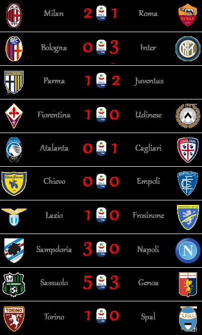 [RISULTATI] 3ª Giornata di Serie A + Altre Partite | Vincitori S111