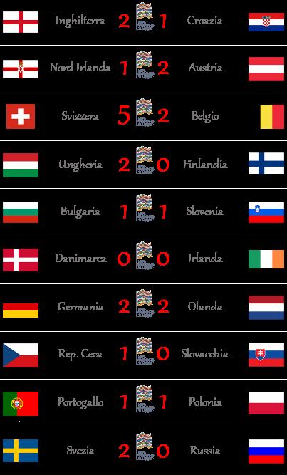 [RISULTATI] 5ª e 6ª Giornata | UEFA Nations League | Vincitori Scheda19